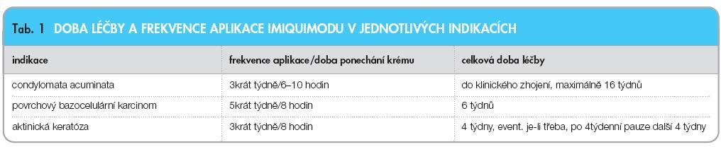 condyloma acuminata kúra)