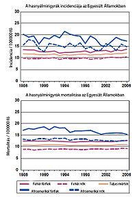 hasnyálmirigyrák uk túlélési arányai)