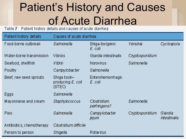 Gyomor-bélhurut, Giardia gastroenteritis treatment, Giardia gastroenteritis treatment
