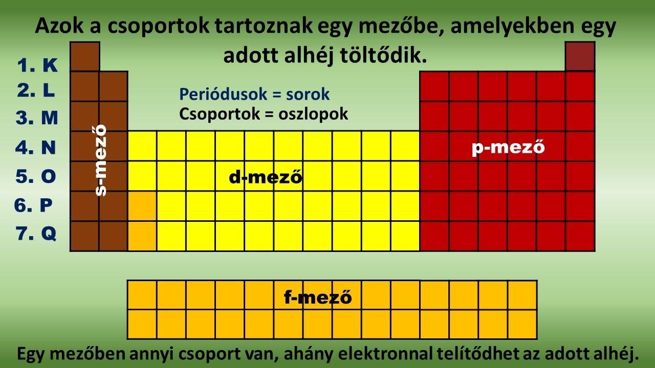 Enterobiosis inkubációs periódusos táblázat