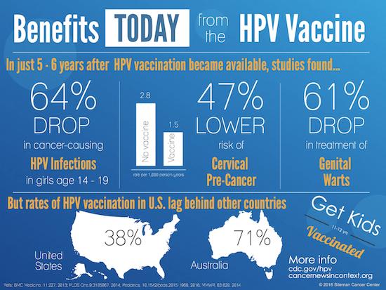 Tények a HPV elleni védőoltásról | MTA