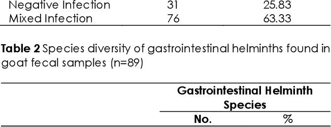a helminthiasis méri a válaszlehetőségeket)