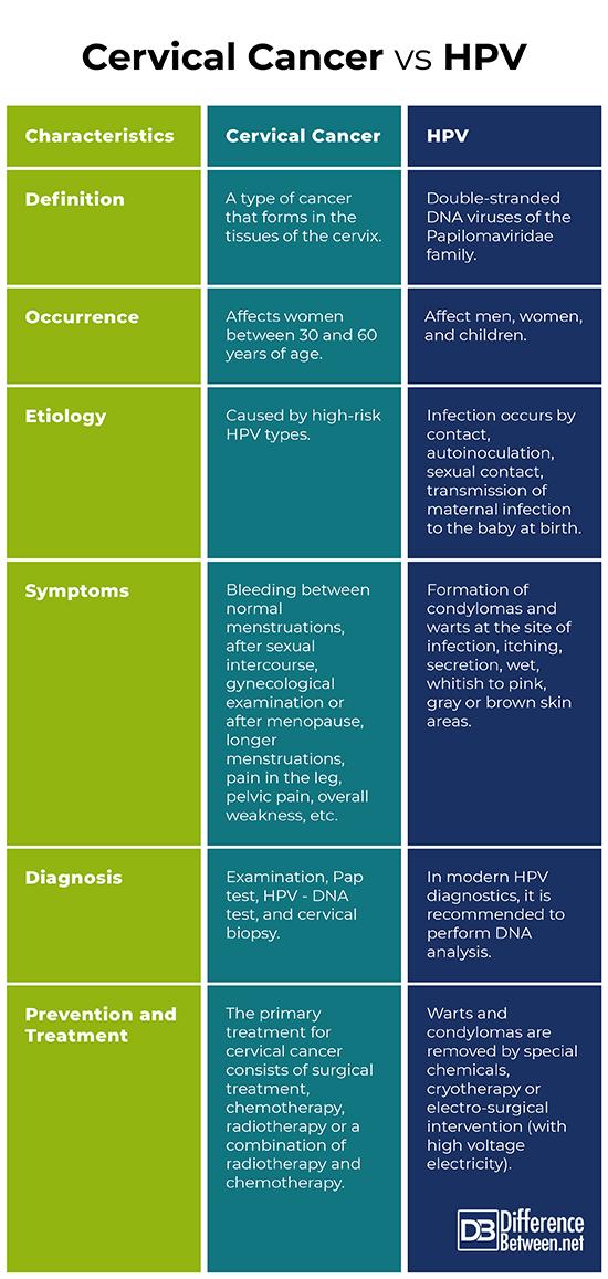 Milyen kapcsolat van a méhnyakrák és a HPV fertőzés között?   Uránia Medical Center