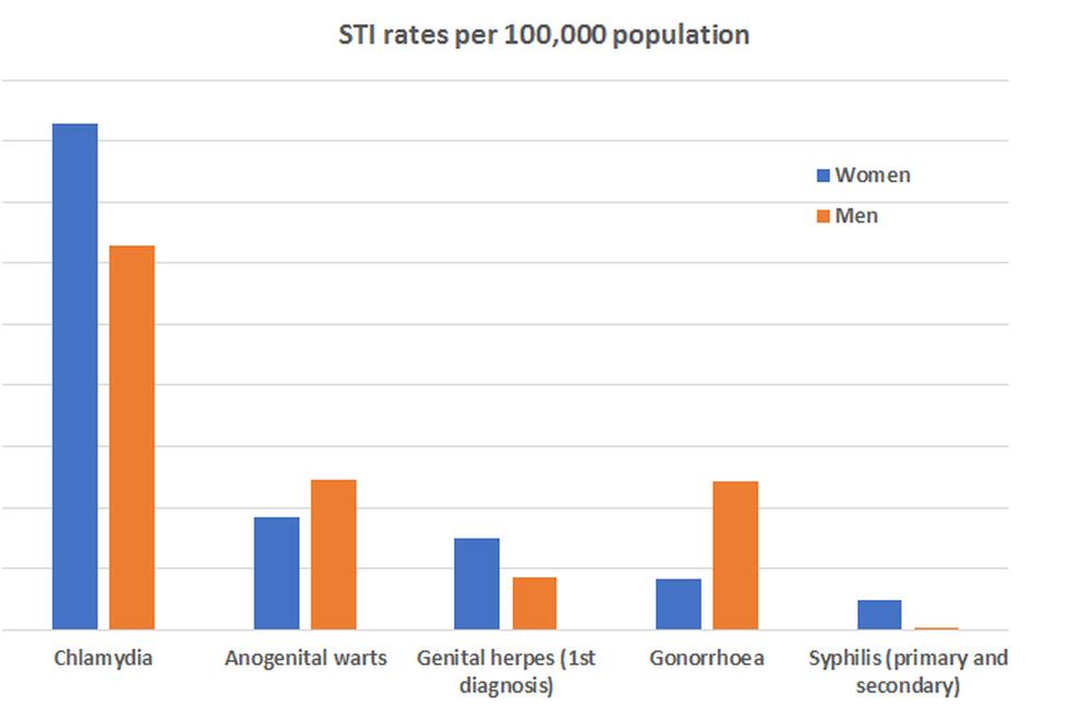 Akár háromhavonta is indokolt lehet a nemi úton terjedő fertőzések szűrése – Semmelweis Hírek