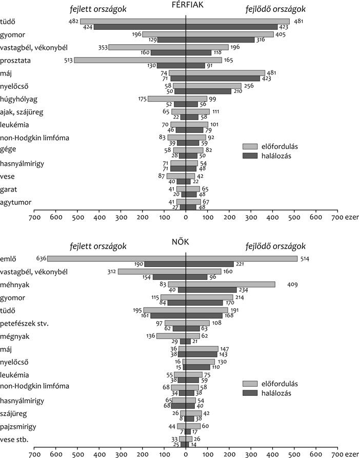 hpv rák halálozási aránya)