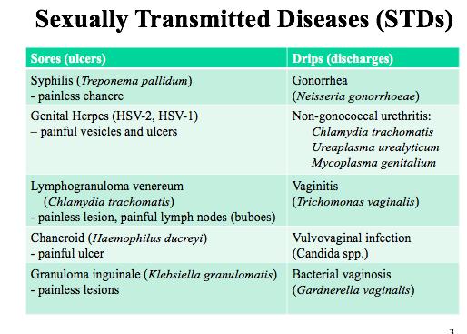condyloma ureaplasmosis)