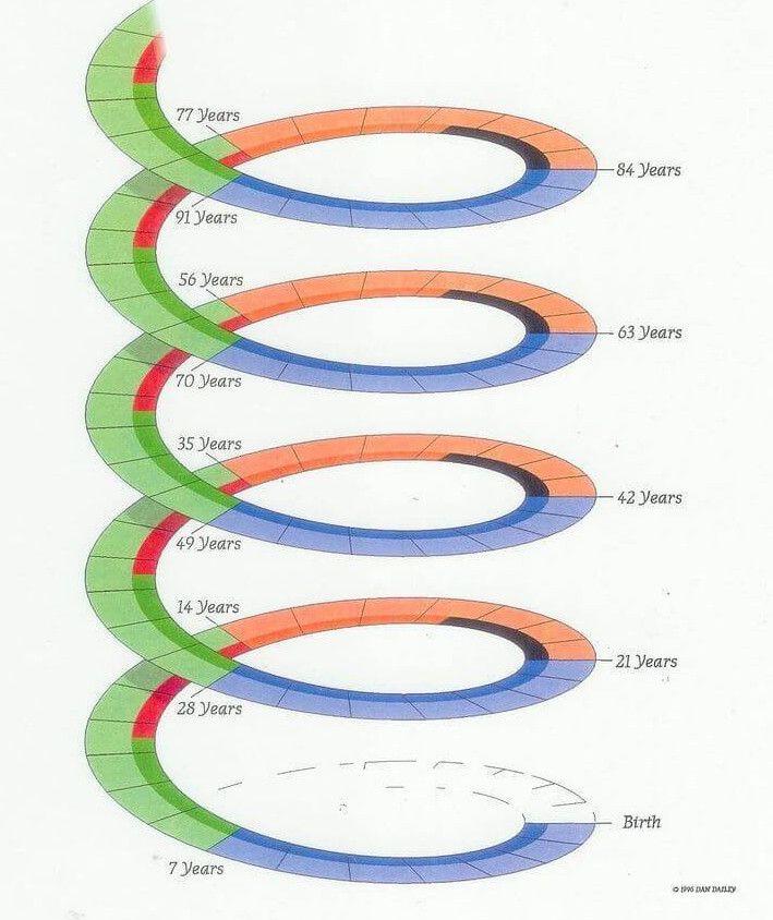 méregtelenítés 14 nap rákos sejtek genetikai változásai