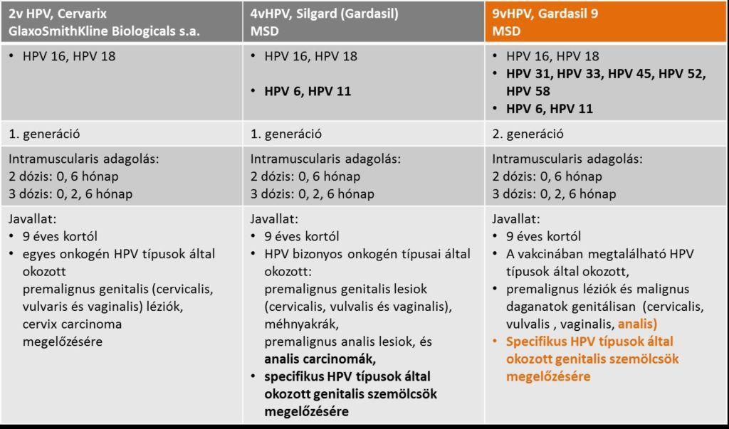 gardasil hpv típusok)