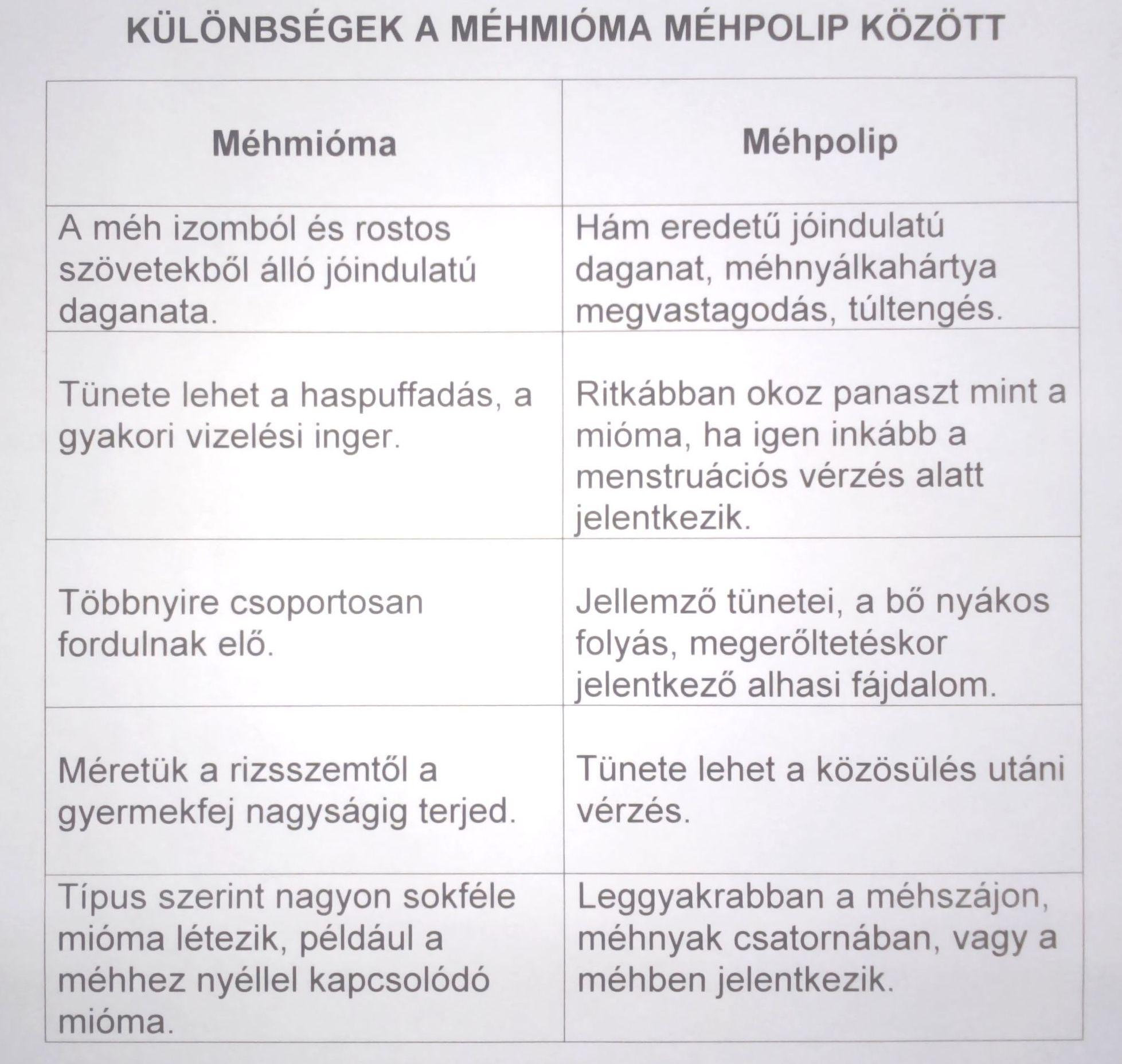 különbség a papilloma és a mióma között)