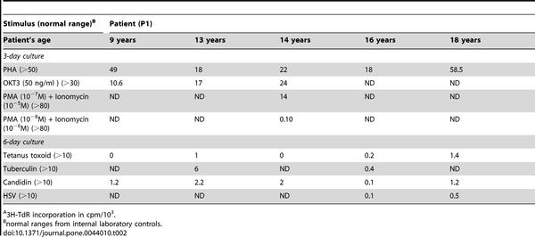 Humán papilloma vírus: nőgyógyászati aktualitások (szűrés, diagnosztika, megelőzés)