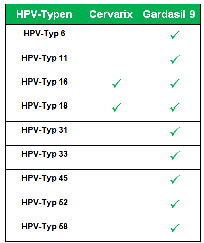 hpv impfung unnotig)