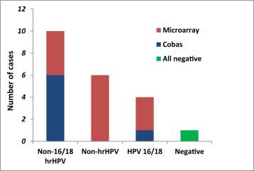 negatív hpv és dysplasia)