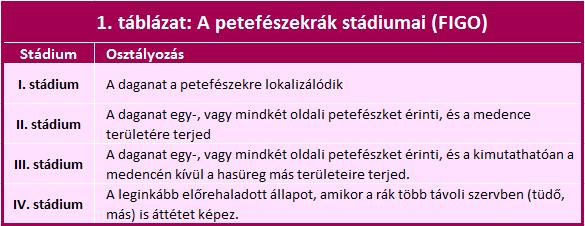 petefészekrák kezelési lehetőségei)