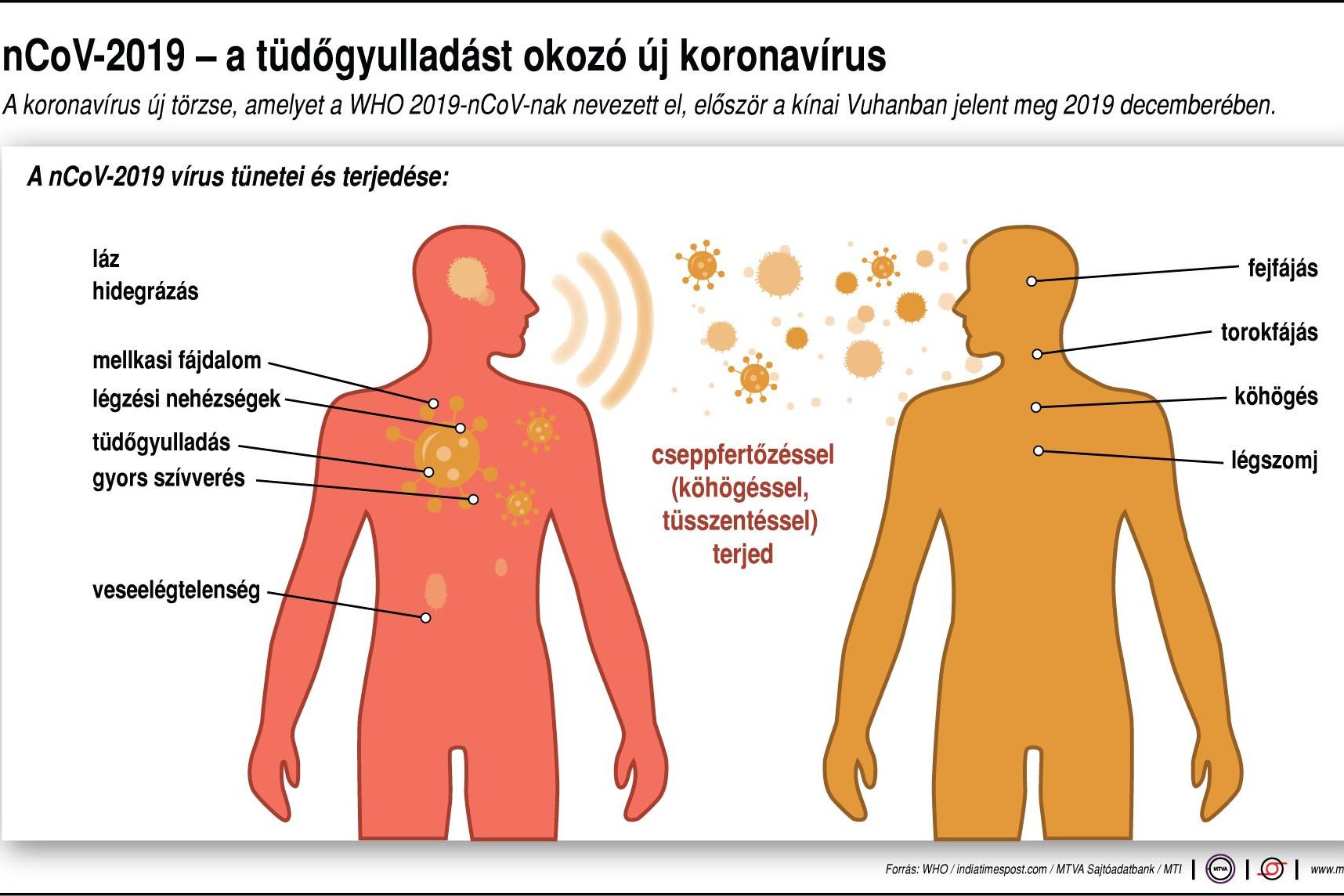 közel a kezelési tünetekhez az embereknél)