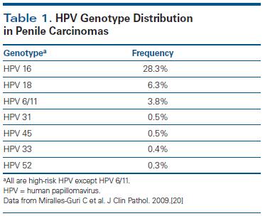 HPP papilloma kezelésére