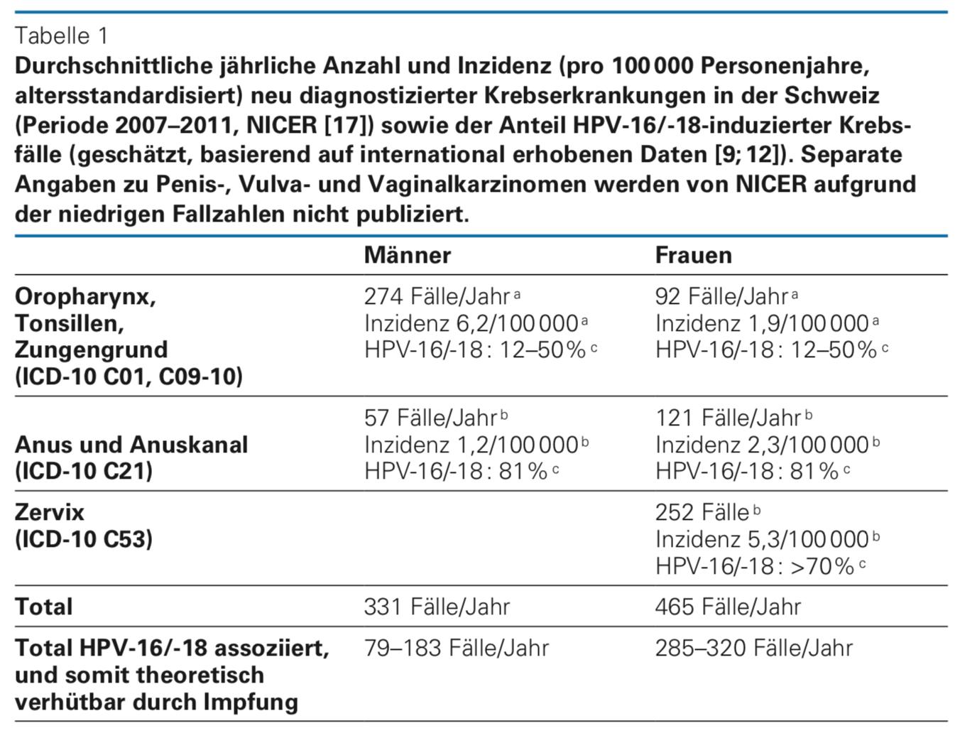 hpv impfung gefahren