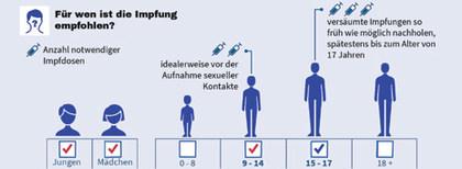 HPV-Impfung Wer und in welchem Alter - Endocare Institut | Facebook