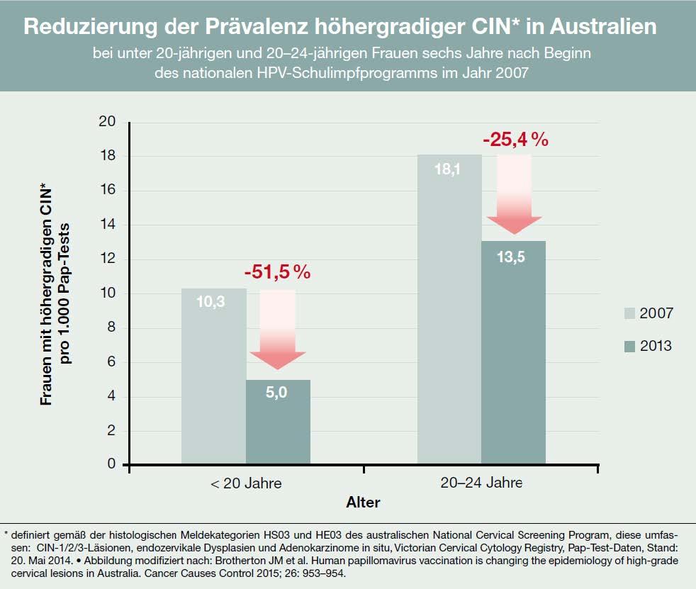 hpv impfung australien)