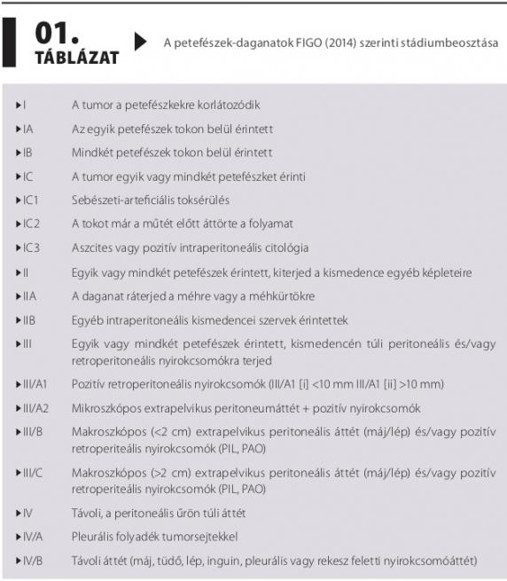 endometrium rák fiatal betegeknél)
