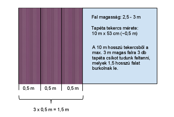 tapétaméregek