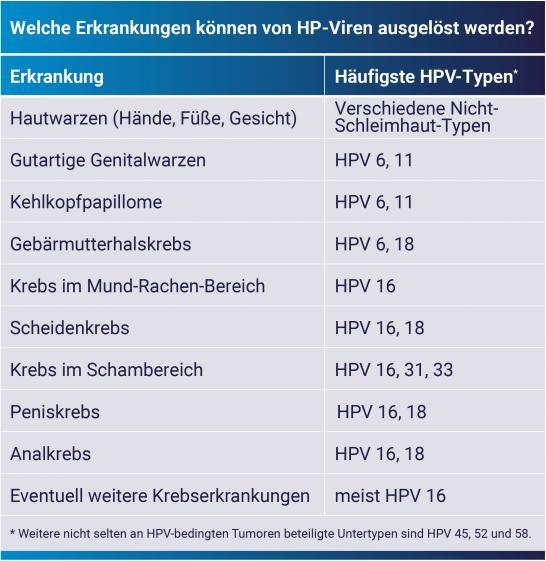 hpv impfung im alter