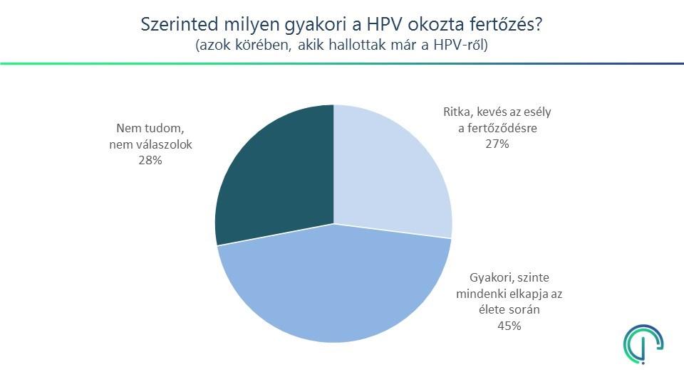 az emberi papillomavírus fertőzés statisztikája