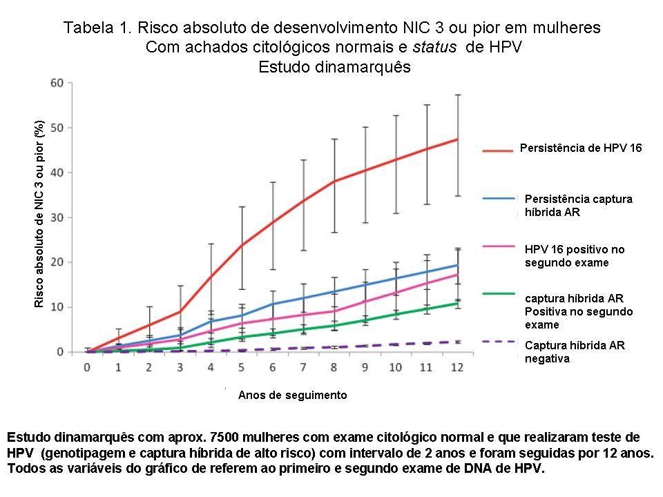 PAPILLOMIA (emberi papillomavírus)