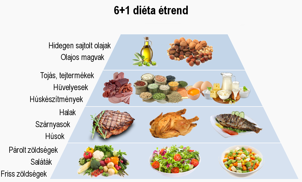 receptek a máj diétához