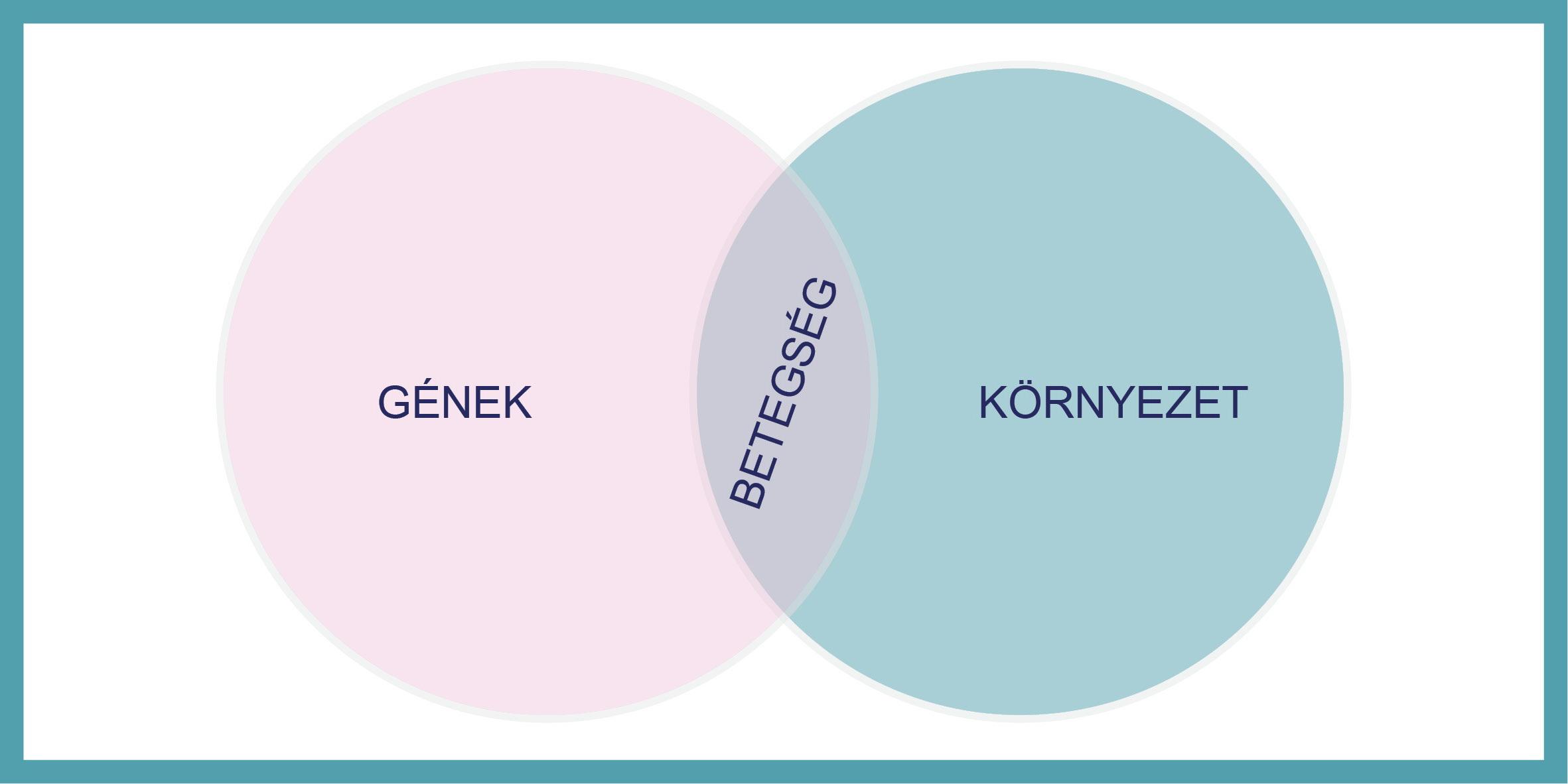 rák vagy genetikai)