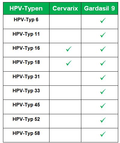 hpv impfung cervarix)