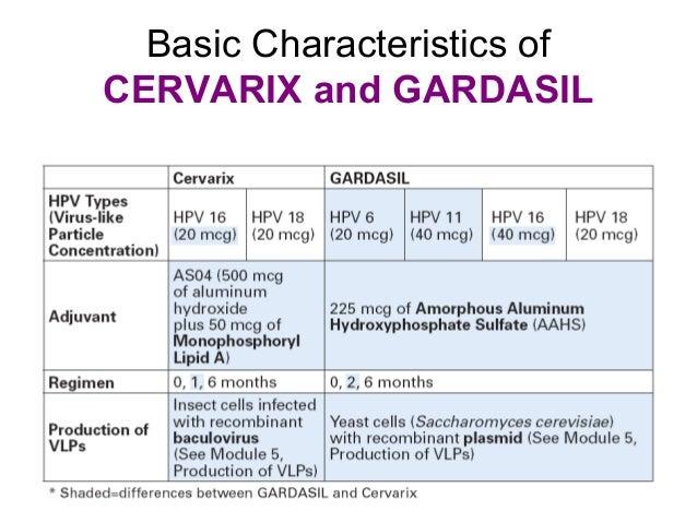 hpv gardasil cervarix a paraziták hívják