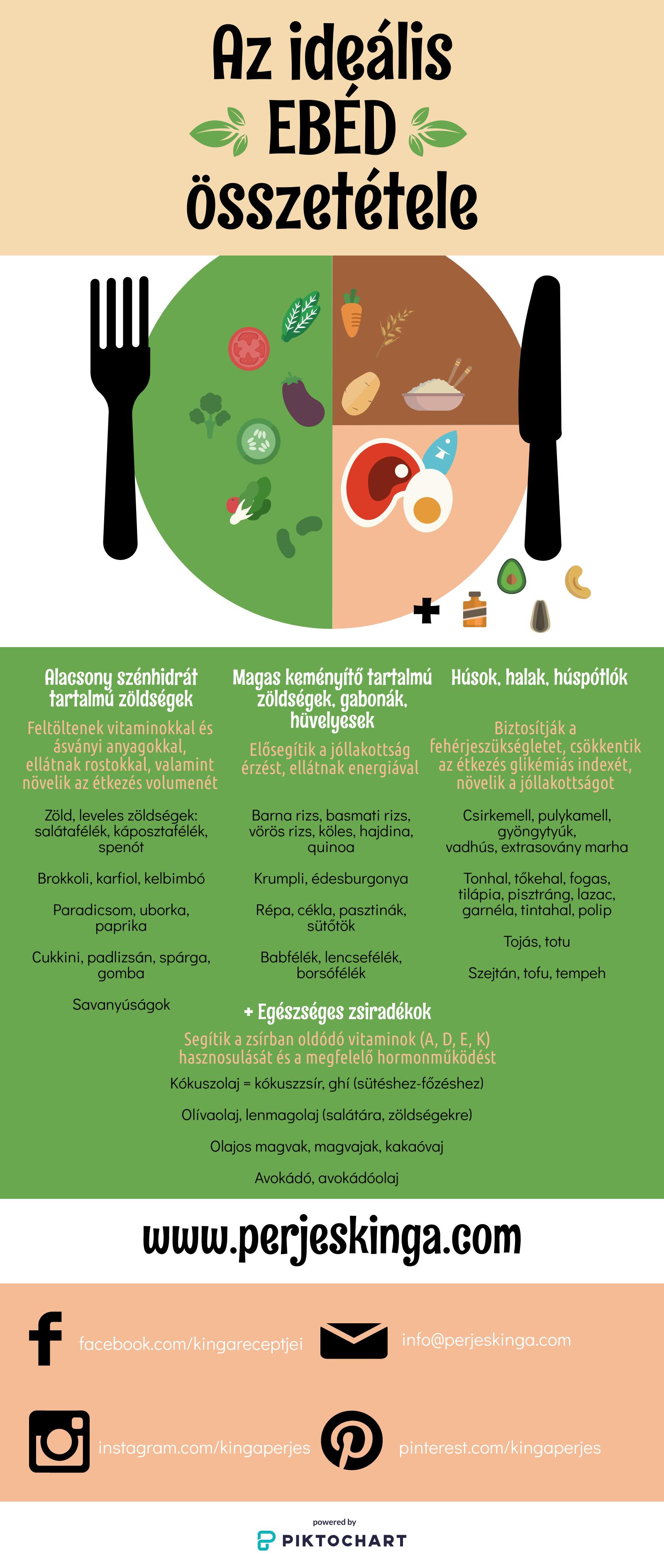 Könnyen emészthető ételek, melyek segítik a fogyást és a méregtelenítést - SelfnessYOGA
