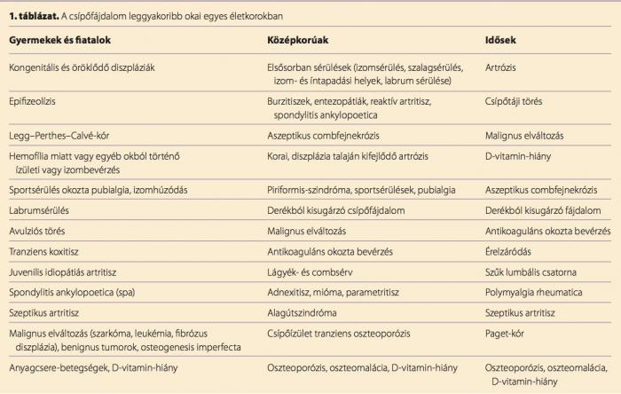 papilloma vírus elleni vakcina, amikor