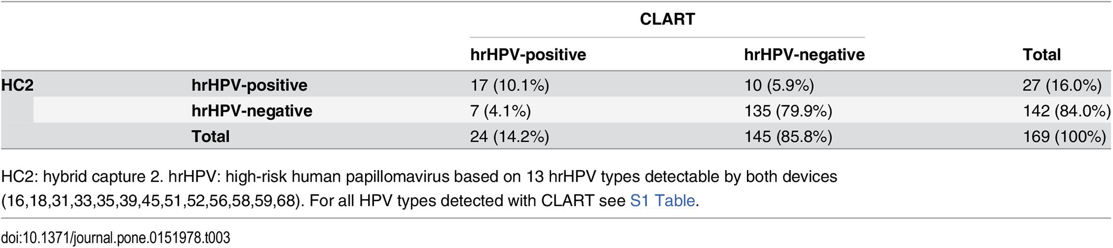 kenet papillomavírus negatív)