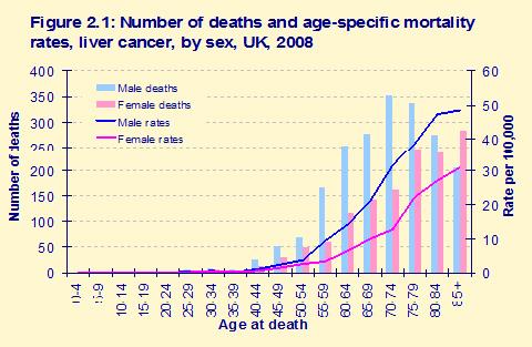rektális rák túlélési aránya